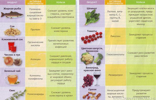 самые полезные продукты питания для поджелудочной железы