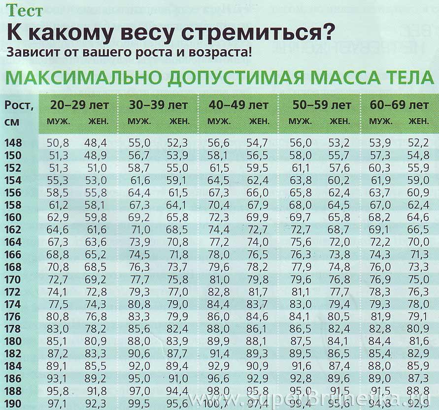 К какому весу нужно стремиться